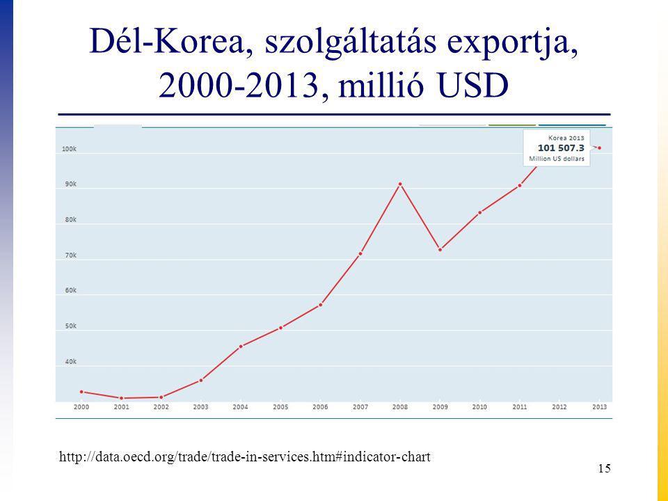 Dél-Korea, szolgáltatás exportja, 2000-2013, millió USD 15 http://data.oecd.org/trade/trade-in-services.htm#indicator-chart