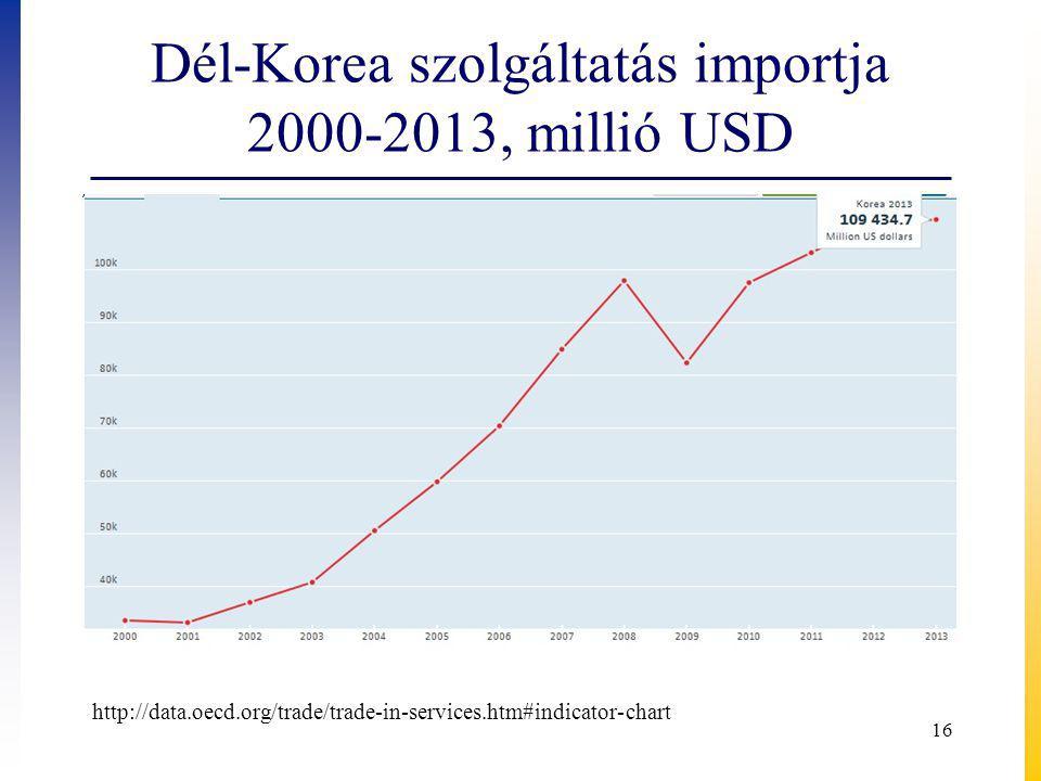 Dél-Korea szolgáltatás importja 2000-2013, millió USD 16 http://data.oecd.org/trade/trade-in-services.htm#indicator-chart