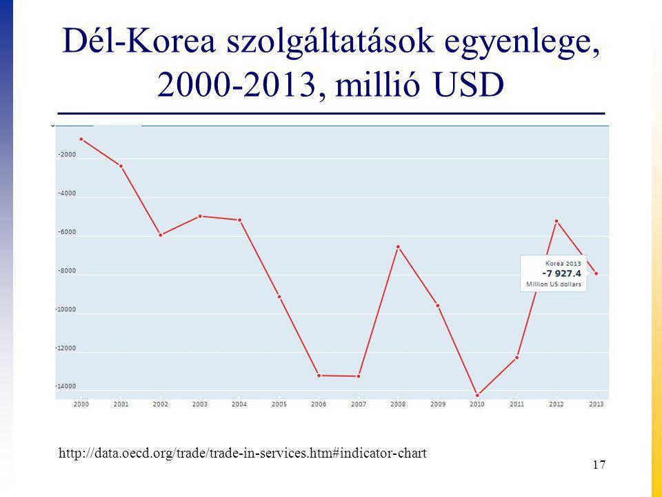 Dél-Korea szolgáltatások egyenlege, 2000-2013, millió USD 17 http://data.oecd.org/trade/trade-in-services.htm#indicator-chart