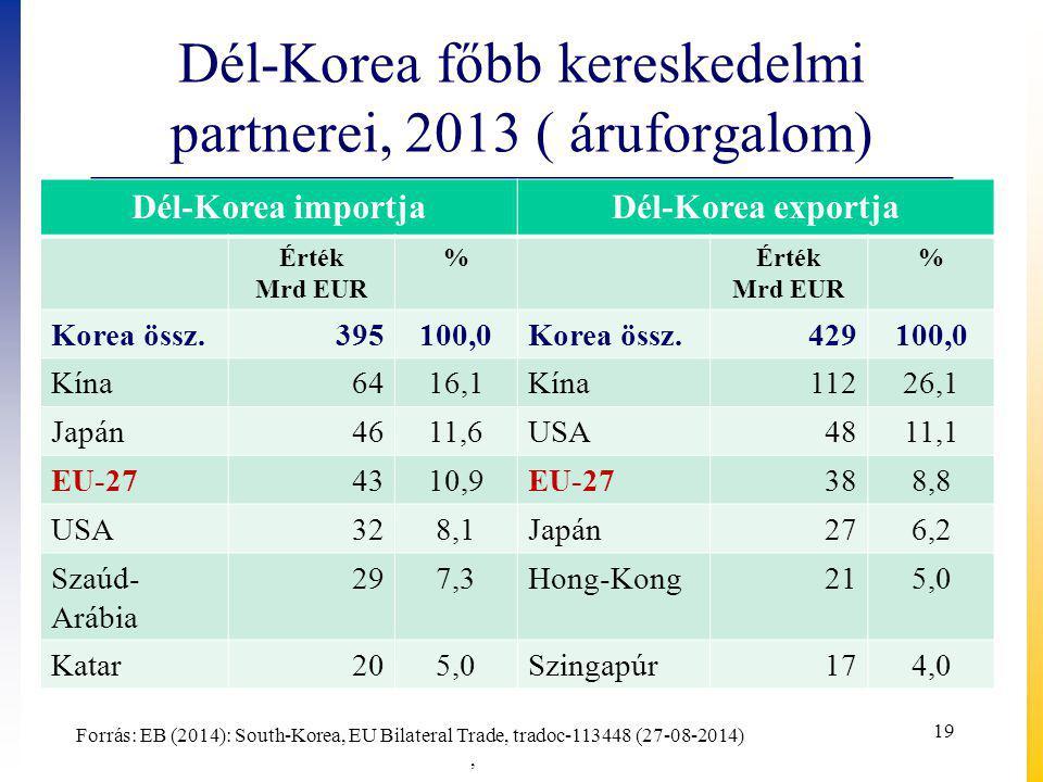 Dél-Korea főbb kereskedelmi partnerei, 2013 ( áruforgalom) Dél-Korea importjaDél-Korea exportja Érték Mrd EUR %Érték Mrd EUR % Korea össz.395100,0Korea össz.429100,0 Kína6416,1Kína11226,1 Japán4611,6USA4811,1 EU-274310,9EU-27388,8 USA328,1Japán276,2 Szaúd- Arábia 297,3Hong-Kong215,0 Katar205,0Szingapúr174,0 Forrás: EB (2014): South-Korea, EU Bilateral Trade, tradoc-113448 (27-08-2014), 19