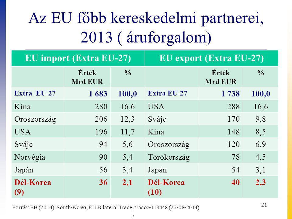 Az EU főbb kereskedelmi partnerei, 2013 ( áruforgalom) EU import (Extra EU-27)EU export (Extra EU-27) Érték Mrd EUR %Érték Mrd EUR % Extra EU-27 1 683100,0 Extra EU-27 1 738100,0 Kína28016,6USA28816,6 Oroszország20612,3Svájc1709,8 USA19611,7Kína1488,5 Svájc945,6Oroszország1206,9 Norvégia905,4Törökország784,5 Japán563,4Japán543,1 Dél-Korea (9) 362,1Dél-Korea (10) 402,3 Forrás: EB (2014): South-Korea, EU Bilateral Trade, tradoc-113448 (27-08-2014), 21