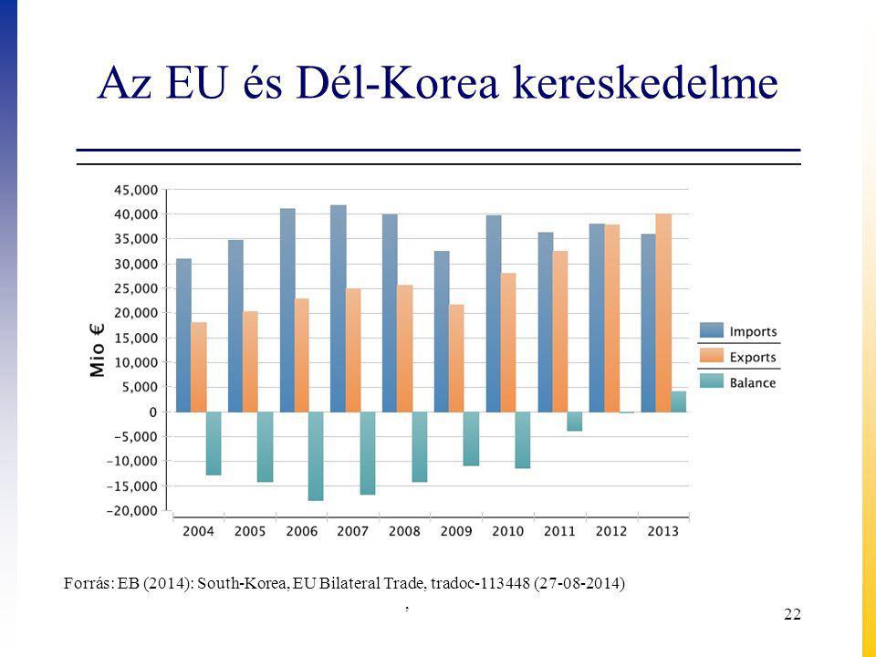 Az EU és Dél-Korea kereskedelme 22 Forrás: EB (2014): South-Korea, EU Bilateral Trade, tradoc-113448 (27-08-2014),