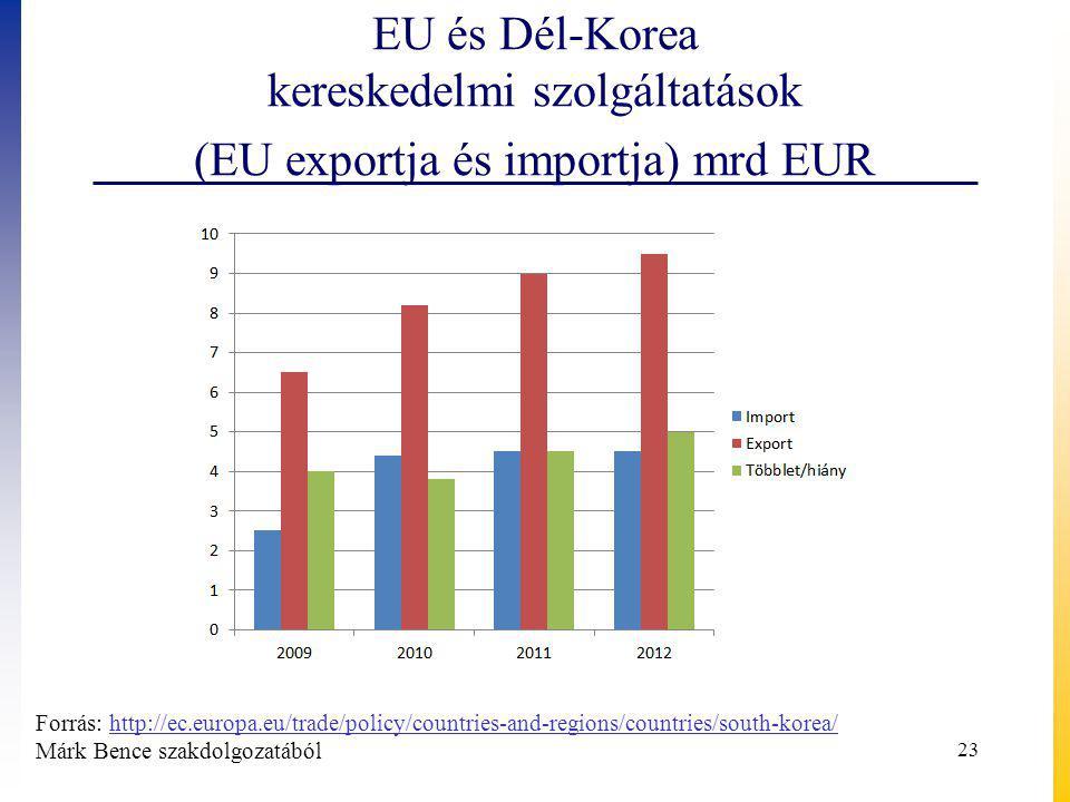 EU és Dél-Korea kereskedelmi szolgáltatások (EU exportja és importja) mrd EUR 23 Forrás: http://ec.europa.eu/trade/policy/countries-and-regions/countries/south-korea/http://ec.europa.eu/trade/policy/countries-and-regions/countries/south-korea/ Márk Bence szakdolgozatából
