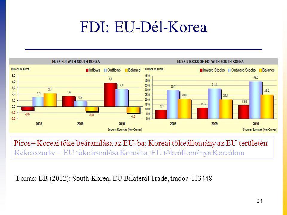 FDI: EU-Dél-Korea 24 Piros= Koreai tőke beáramlása az EU-ba; Koreai tőkeállomány az EU területén Kékesszürke= EU tőkeáramlása Koreába; EU tőkeállománya Koreában Forrás: EB (2012): South-Korea, EU Bilateral Trade, tradoc-113448