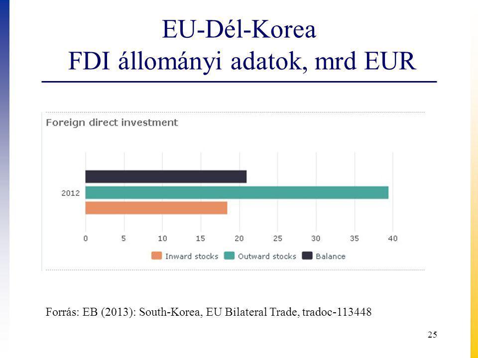 EU-Dél-Korea FDI állományi adatok, mrd EUR 25 Forrás: EB (2013): South-Korea, EU Bilateral Trade, tradoc-113448