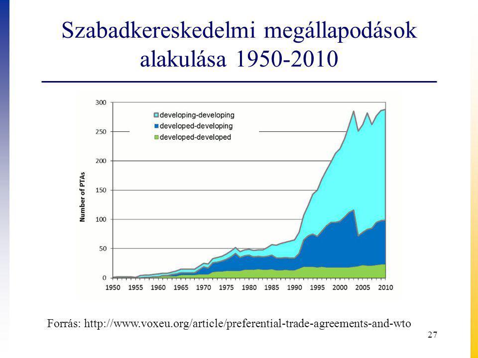 Szabadkereskedelmi megállapodások alakulása 1950-2010 27 Forrás: http://www.voxeu.org/article/preferential-trade-agreements-and-wto