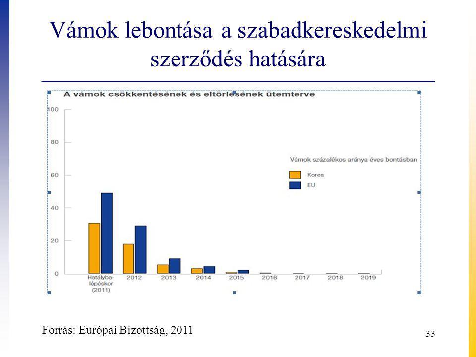 Vámok lebontása a szabadkereskedelmi szerződés hatására 33 Forrás: Európai Bizottság, 2011