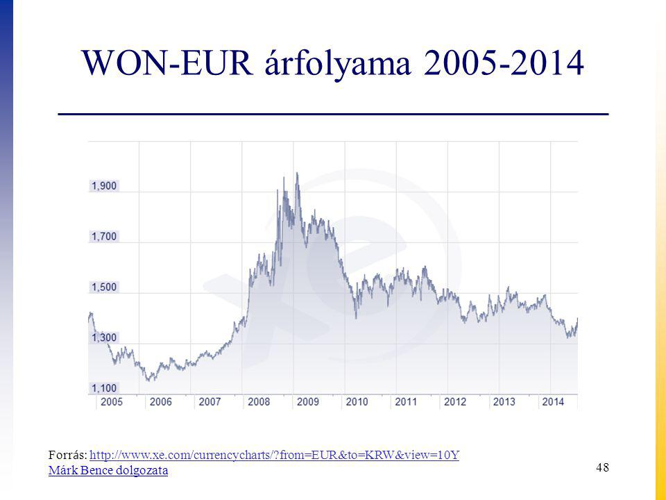 WON-EUR árfolyama 2005-2014 48 Forr á s: http://www.xe.com/currencycharts/?from=EUR&to=KRW&view=10Yhttp://www.xe.com/currencycharts/?from=EUR&to=KRW&v
