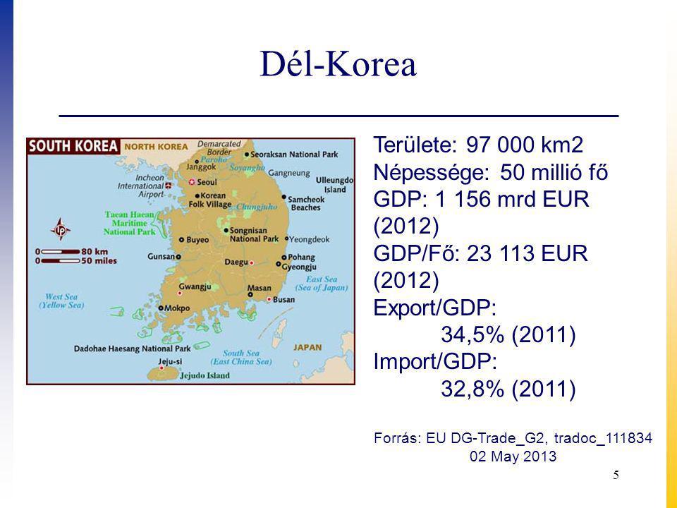 Dél-Korea 5 Területe: 97 000 km2 Népessége: 50 millió fő GDP: 1 156 mrd EUR (2012) GDP/Fő: 23 113 EUR (2012) Export/GDP: 34,5% (2011) Import/GDP: 32,8% (2011) Forrás: EU DG-Trade_G2, tradoc_111834 02 May 2013