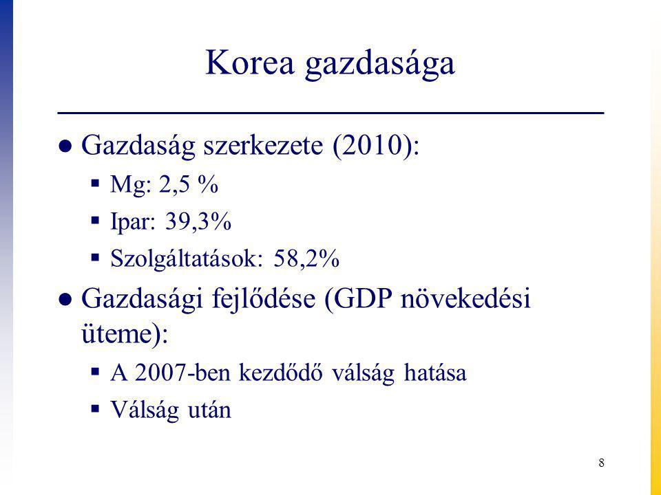 Korea gazdasága 8 ● Gazdaság szerkezete (2010):  Mg: 2,5 %  Ipar: 39,3%  Szolgáltatások: 58,2% ● Gazdasági fejlődése (GDP növekedési üteme):  A 2007-ben kezdődő válság hatása  Válság után