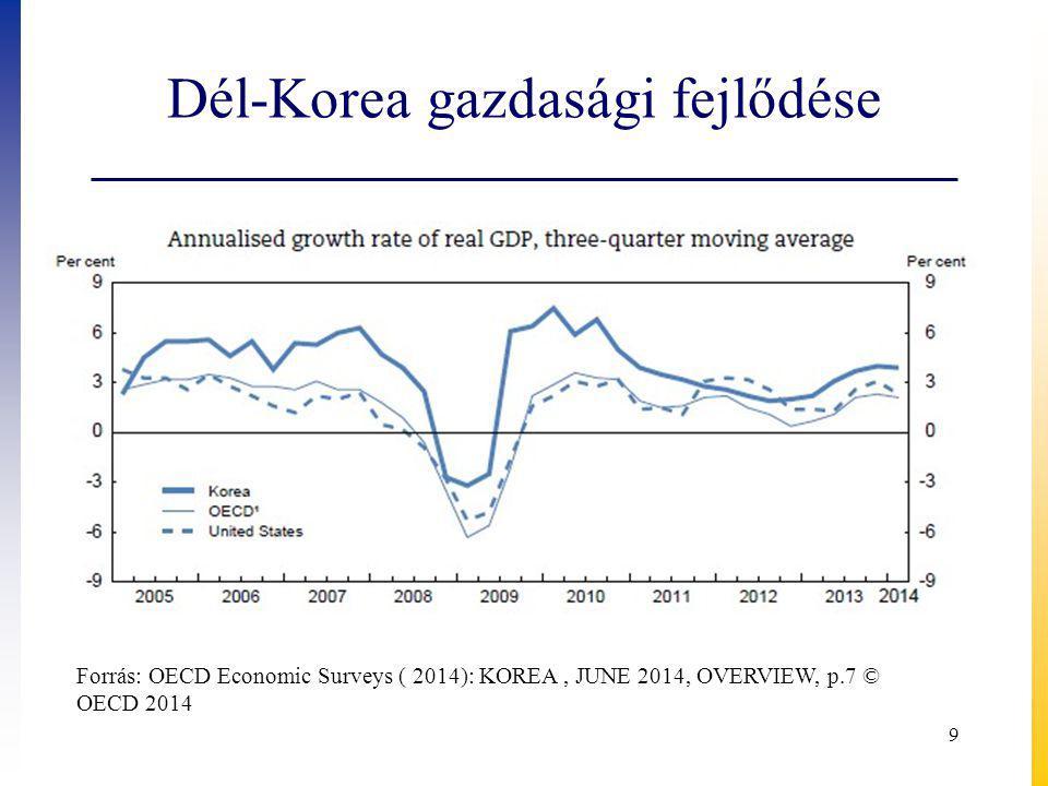 Dél-Korea gazdasági fejlődése 9 Forrás: OECD Economic Surveys ( 2014): KOREA, JUNE 2014, OVERVIEW, p.7 © OECD 2014