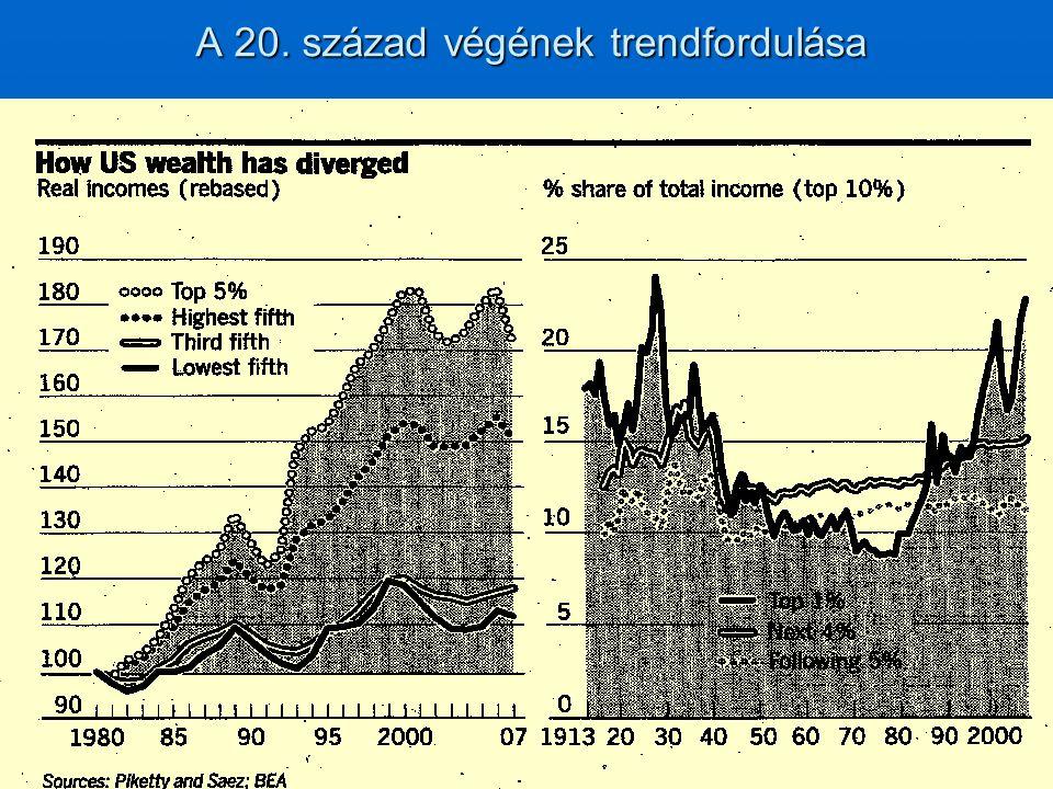 Az újraelosztás hatása: a jövedelmek egyenlősége