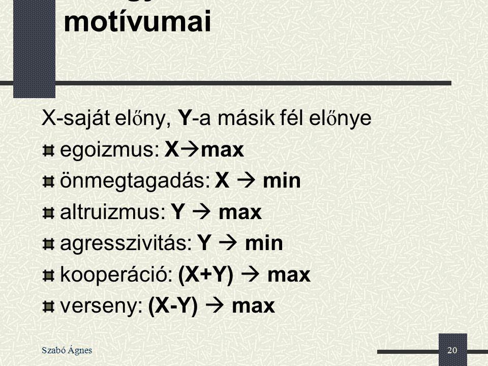 Szabó Ágnes20 Az egyéni cselekvés motívumai X-saját el ő ny, Y-a másik fél el ő nye egoizmus: X  max önmegtagadás: X  min altruizmus: Y  max agress