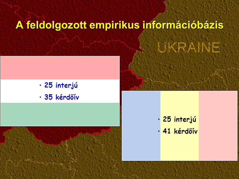 A feldolgozott empirikus információbázis 25 interjú 41 kérdőív 25 interjú 35 kérdőív