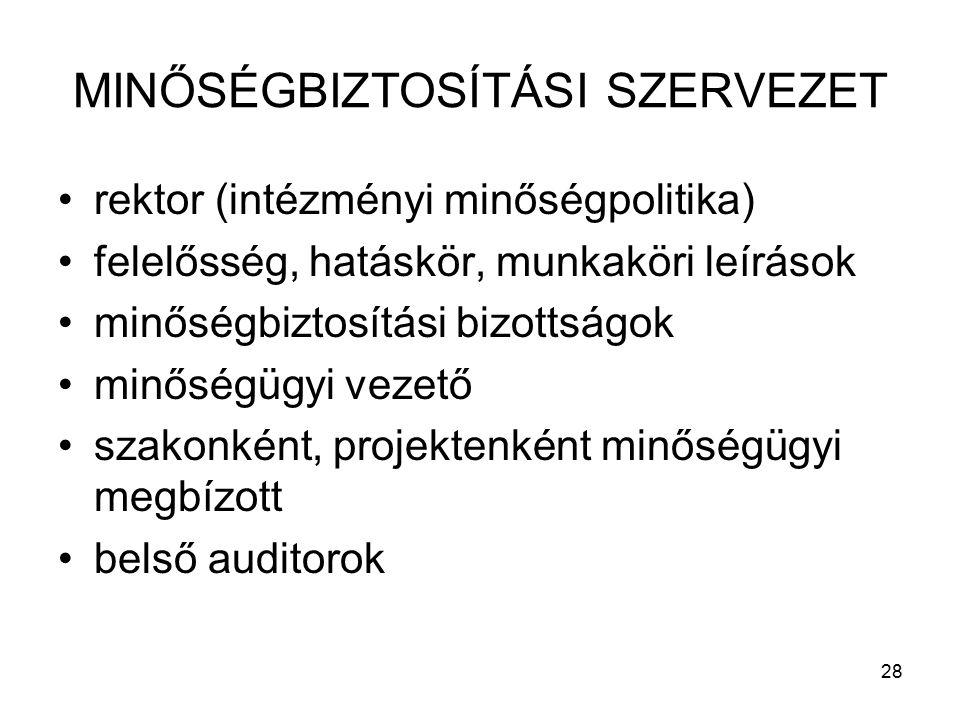 28 MINŐSÉGBIZTOSÍTÁSI SZERVEZET rektor (intézményi minőségpolitika) felelősség, hatáskör, munkaköri leírások minőségbiztosítási bizottságok minőségügyi vezető szakonként, projektenként minőségügyi megbízott belső auditorok