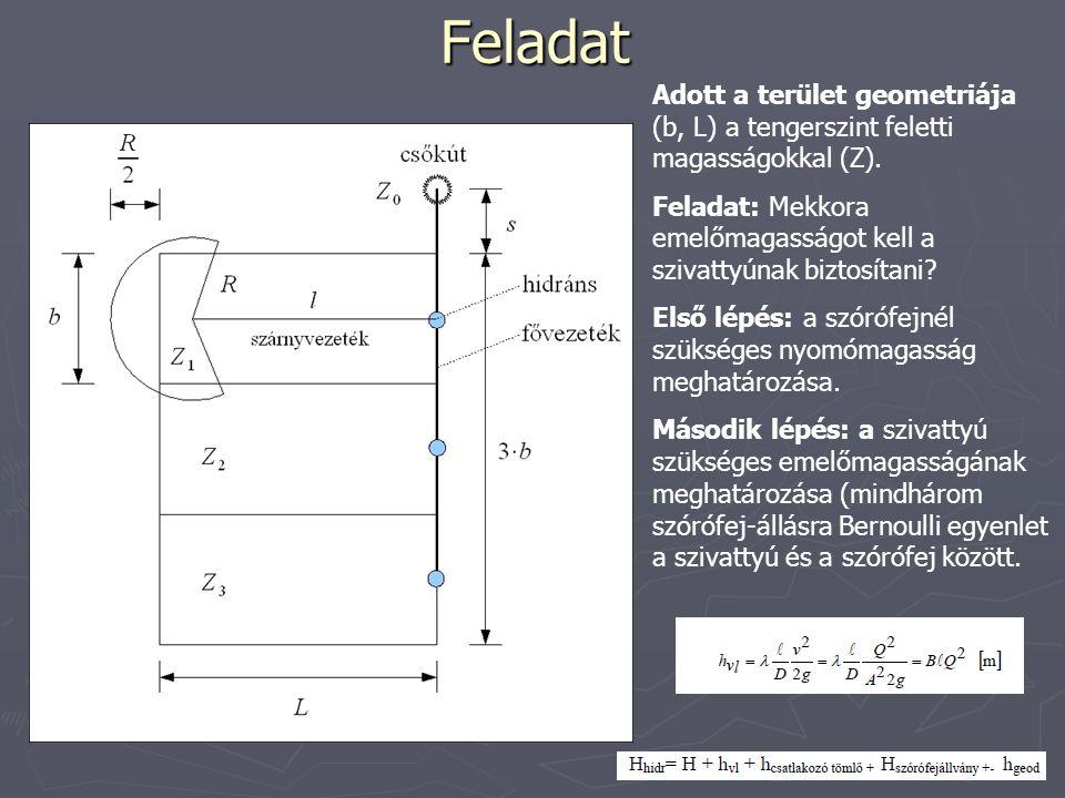 Feladat Adott a terület geometriája (b, L) a tengerszint feletti magasságokkal (Z). Feladat: Mekkora emelőmagasságot kell a szivattyúnak biztosítani?
