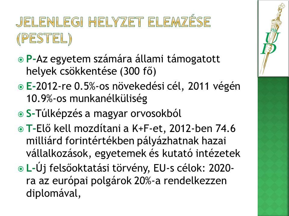  P-Az egyetem számára állami támogatott helyek csökkentése (300 fő)  E-2012-re 0.5%-os növekedési cél, 2011 végén 10.9%-os munkanélküliség  S-Túlképzés a magyar orvosokból  T-Elő kell mozdítani a K+F-et, 2012-ben 74.6 milliárd forintértékben pályázhatnak hazai vállalkozások, egyetemek és kutató intézetek  L-Új felsőoktatási törvény, EU-s célok: 2020- ra az európai polgárok 20%-a rendelkezzen diplomával,