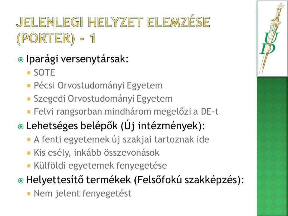  Iparági versenytársak:  SOTE  Pécsi Orvostudományi Egyetem  Szegedi Orvostudományi Egyetem  Felvi rangsorban mindhárom megelőzi a DE-t  Lehetséges belépők (Új intézmények):  A fenti egyetemek új szakjai tartoznak ide  Kis esély, inkább összevonások  Külföldi egyetemek fenyegetése  Helyettesítő termékek (Felsőfokú szakképzés):  Nem jelent fenyegetést
