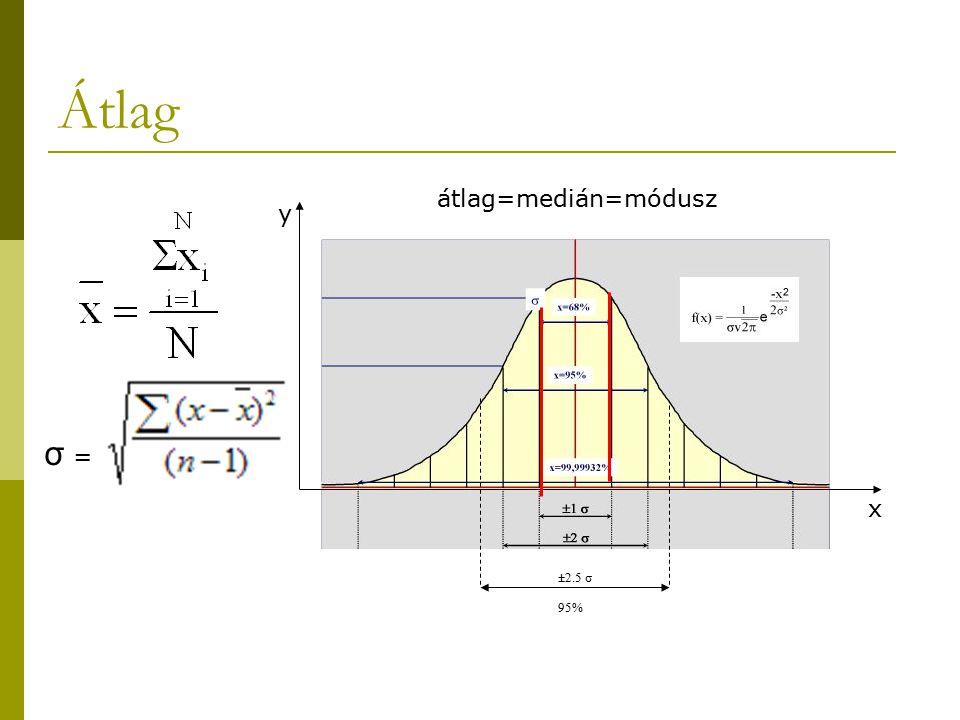 Átlag átlag=medián=módusz y x ±2.5 σ σ = 95%