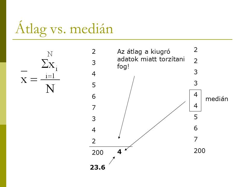 Átlag vs. medián 2 3 4 5 6 7 3 4 2 200 23.6 4 Az átlag a kiugró adatok miatt torzítani fog! 2 3 4 5 6 7 200 medián