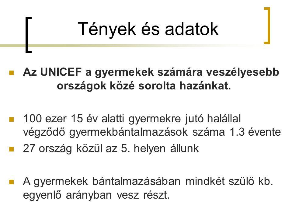 Tények és adatok Az UNICEF a gyermekek számára veszélyesebb országok közé sorolta hazánkat. 100 ezer 15 év alatti gyermekre jutó halállal végződő gyer