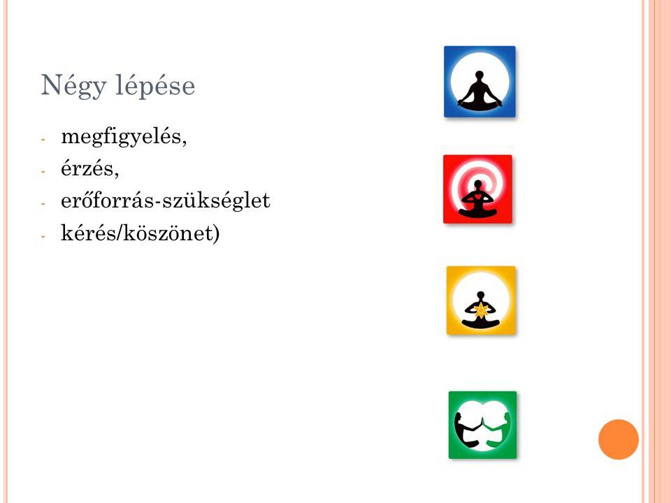 Négy lépése - megfigyelés, - érzés, - erőforrás-szükséglet - kérés/köszönet)