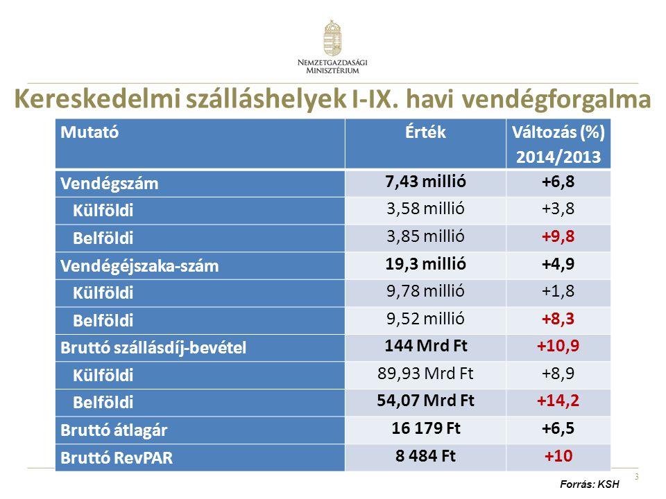 3 Kereskedelmi szálláshelyek I-IX. havi vendégforgalma MutatóÉrték Változás (%) 2014/2013 Vendégszám 7,43 millió+6,8 Külföldi 3,58 millió+3,8 Belföldi