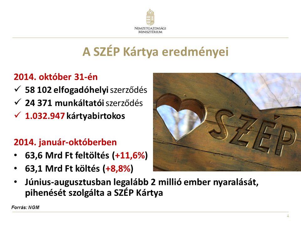4 A SZÉP Kártya eredményei 2014. október 31-én 58 102 elfogadóhelyi szerződés 24 371 munkáltatói szerződés 1.032.947 kártyabirtokos 2014. január-októb