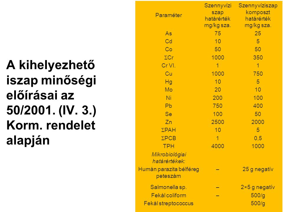A kihelyezhető iszap minőségi előírásai az 50/2001. (IV. 3.) Korm. rendelet alapján 12 Paraméter Szennyvízi szap határérték mg/kg sza. Szennyvíziszap