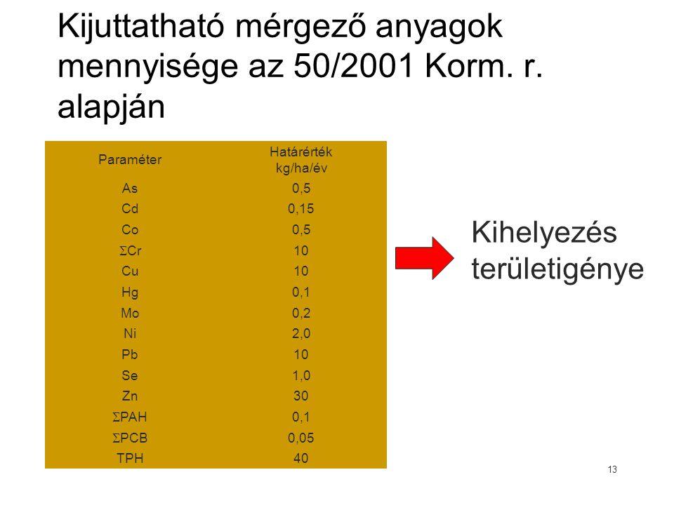 Kijuttatható mérgező anyagok mennyisége az 50/2001 Korm. r. alapján Paraméter Határérték kg/ha/év As0,5 Cd0,15 Co0,5  Cr 10 Cu10 Hg0,1 Mo0,2 Ni2,0 Pb