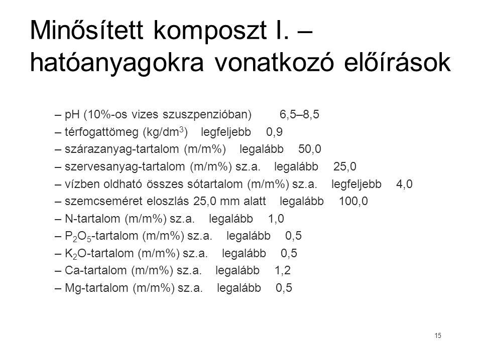 Minősített komposzt I. – hatóanyagokra vonatkozó előírások – pH (10%-os vizes szuszpenzióban) 6,5–8,5 – térfogattömeg (kg/dm 3 ) legfeljebb 0,9 – szár