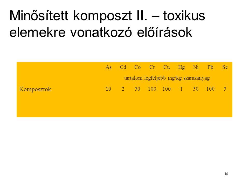 Minősített komposzt II. – toxikus elemekre vonatkozó előírások AsCdCoCrCuHgNiPbSe tartalom legfeljebb mg/kg szárazanyag Komposztok 10250100 1501005 16