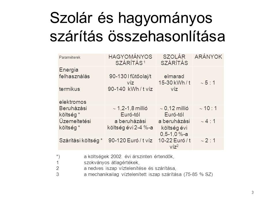 Szolár és hagyományos szárítás összehasonlítása Paraméterek HAGYOMÁNYOS SZÁRÍTÁS 1 SZOLÁR SZÁRÍTÁS ARÁNYOK Energia felhasználás termikus elektromos 90-130 l fűtőolaj/t víz 90-140 kWh / t víz elmarad 15-30 kWh / t víz  5 : 1 Beruházási költség *  1,2-1,8 millió Euró-tól  0,12 millió Euró-tól  10 : 1 Üzemeltetési költség * a beruházási költség évi 2-4 %-a a beruházási költség évi 0,5-1,0 %-a  4 : 1 Szárítási költség *90-120 Euró / t víz10-22 Euró / t víz 2  2 : 1 3 *)a költségek 2002.