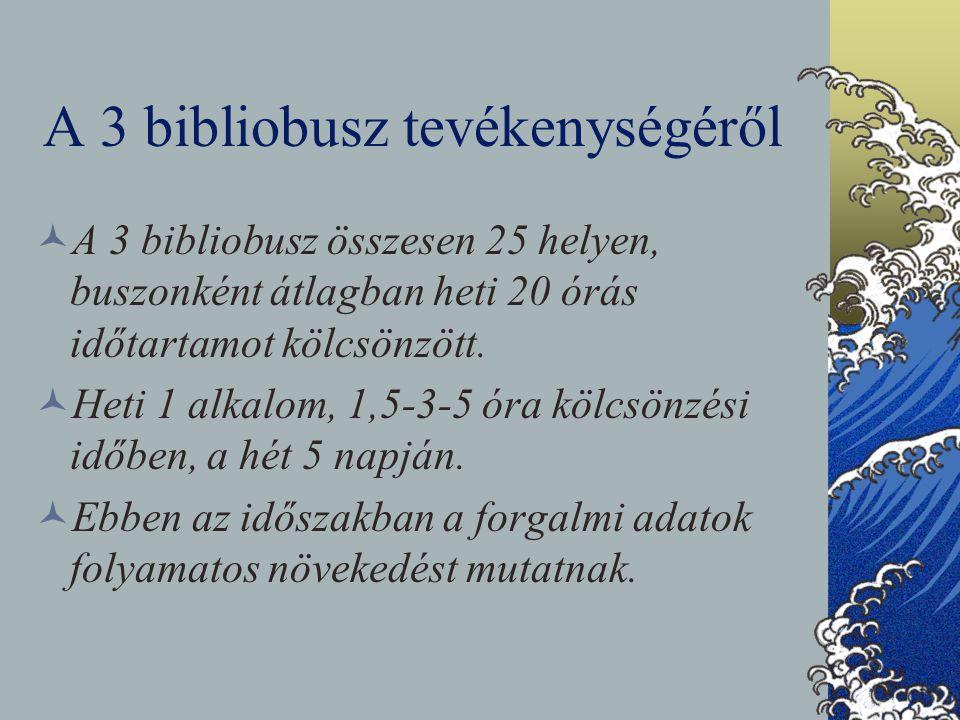 A 3 bibliobusz tevékenységéről A 3 bibliobusz összesen 25 helyen, buszonként átlagban heti 20 órás időtartamot kölcsönzött. Heti 1 alkalom, 1,5-3-5 ór