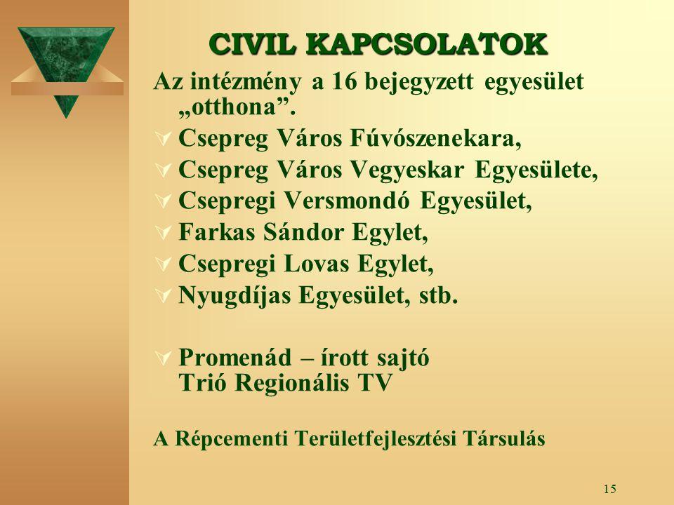 14 KULTURÁLIS KÖZPONT Művelődési - Sportház és Könyvtár Régió Civil szervezetek Intézmények