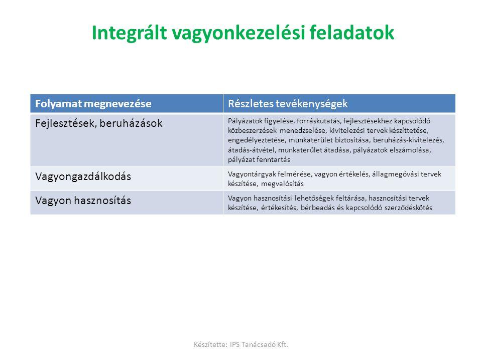 Integrált vagyonkezelési feladatok Folyamat megnevezéseRészletes tevékenységek Fejlesztések, beruházások Pályázatok figyelése, forráskutatás, fejleszt