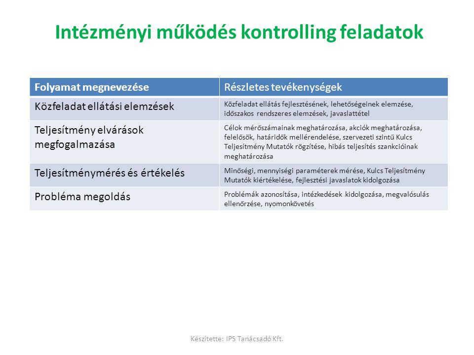 Intézményi működés kontrolling feladatok Folyamat megnevezéseRészletes tevékenységek Közfeladat ellátási elemzések Közfeladat ellátás fejlesztésének,