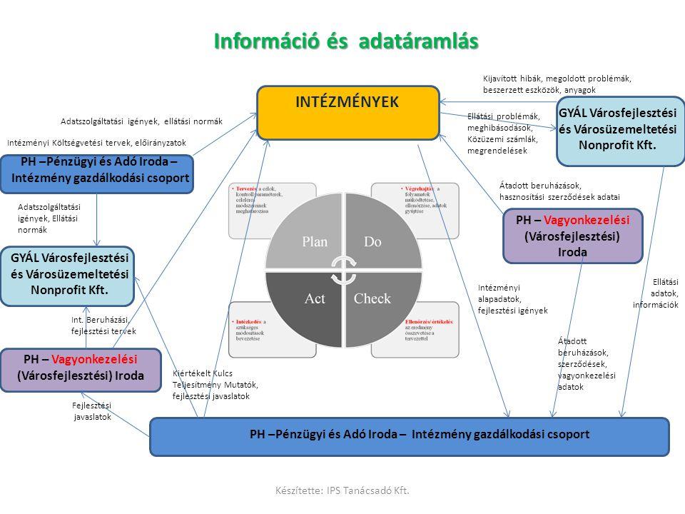 Információ és adatáramlás INTÉZMÉNYEK GYÁL Városfejlesztési és Városüzemeltetési Nonprofit Kft. PH – Vagyonkezelési (Városfejlesztési) Iroda PH –Pénzü
