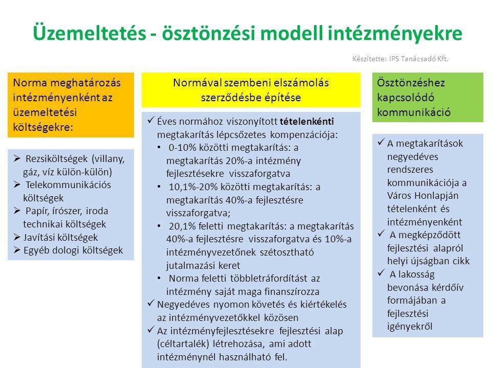 Üzemeltetés - ösztönzési modell intézményekre Norma meghatározás intézményenként az üzemeltetési költségekre: Normával szembeni elszámolás szerződésbe