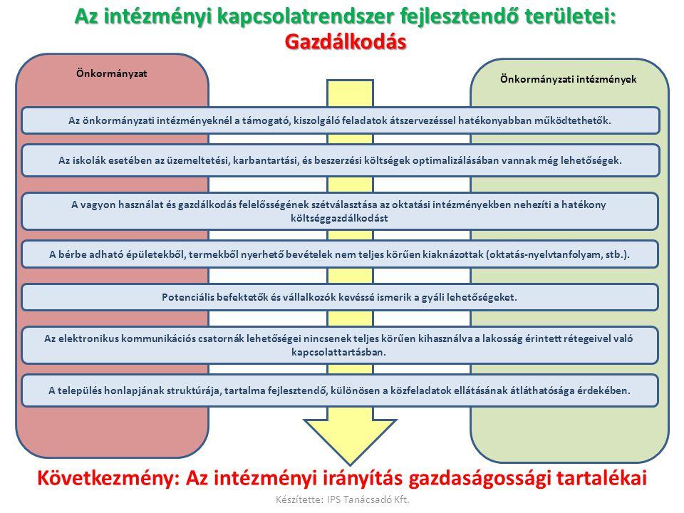 Önkormányzat Önkormányzati intézmények Következmény: Az intézményi irányítás gazdaságossági tartalékai Az intézményi kapcsolatrendszer fejlesztendő te
