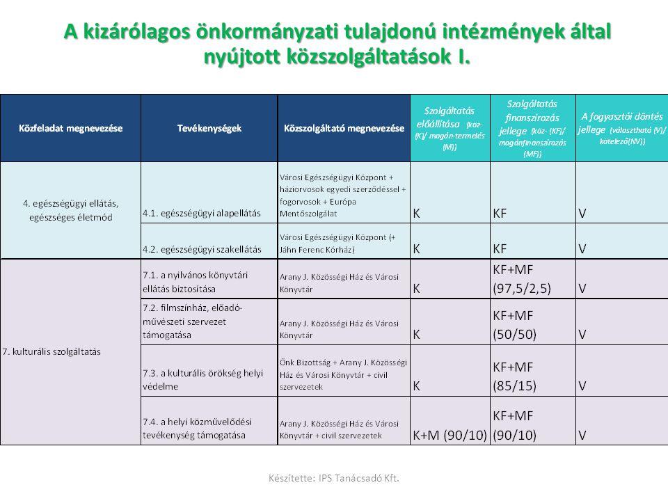 A kizárólagos önkormányzati tulajdonú intézmények által nyújtott közszolgáltatások értékelése II.