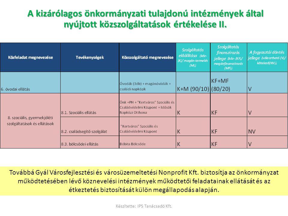 A kizárólagos önkormányzati tulajdonú intézmények által nyújtott közszolgáltatások értékelése II. Továbbá Gyál Városfejlesztési és városüzemeltetési N