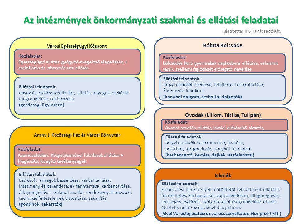 Javaslat az önkormányzati intézmények ellátási tevékenységeinek fejlesztésére Összevont üzemeltetés Összevont takarítás Összevont karbantartás Összevont gondnokság Összevont őrzés-védelem Összevont étkeztetés Városi Egészségügyi Központ Ellátási feladatok Szakmai feladatok Bölcsőde és óvódák Ellátási feladatok Szakmai feladatok Arany J.