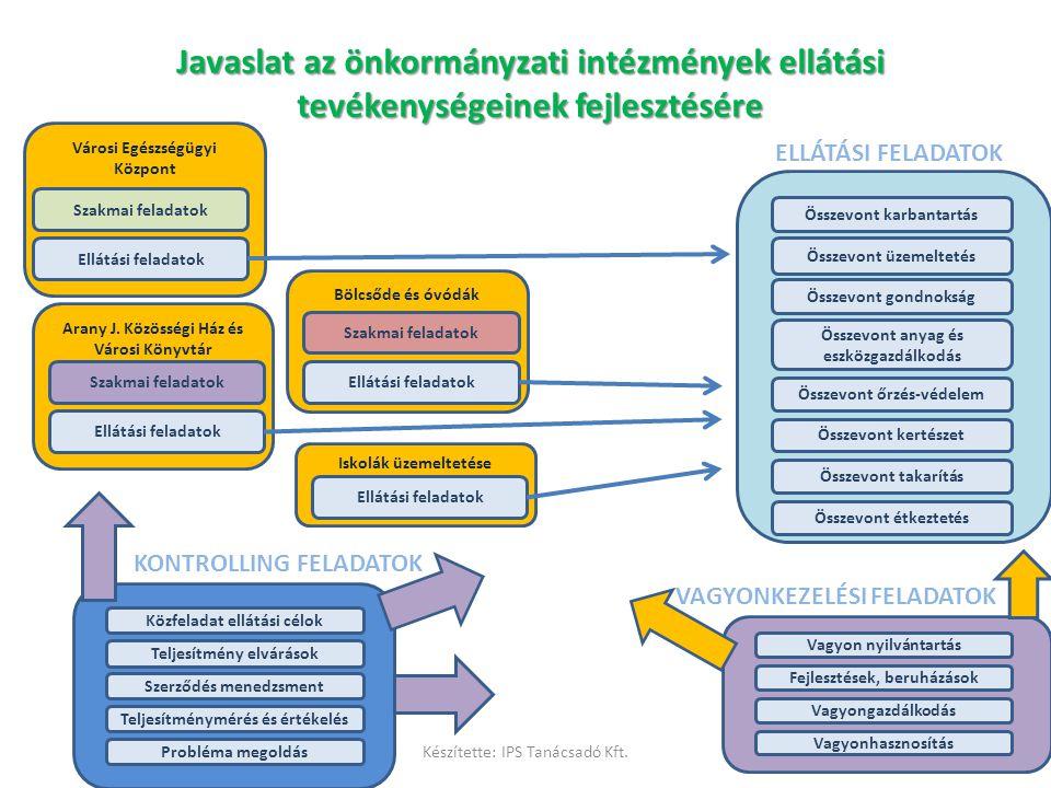 Javaslat az önkormányzati intézmények ellátási tevékenységeinek fejlesztésére Összevont üzemeltetés Összevont takarítás Összevont karbantartás Összevo