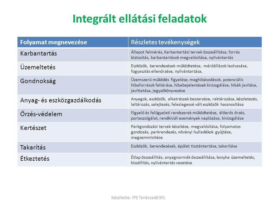 Integrált ellátási feladatok Folyamat megnevezéseRészletes tevékenységek Karbantartás Állapot felmérés, Karbantartási tervek összeállítása, forrás biz