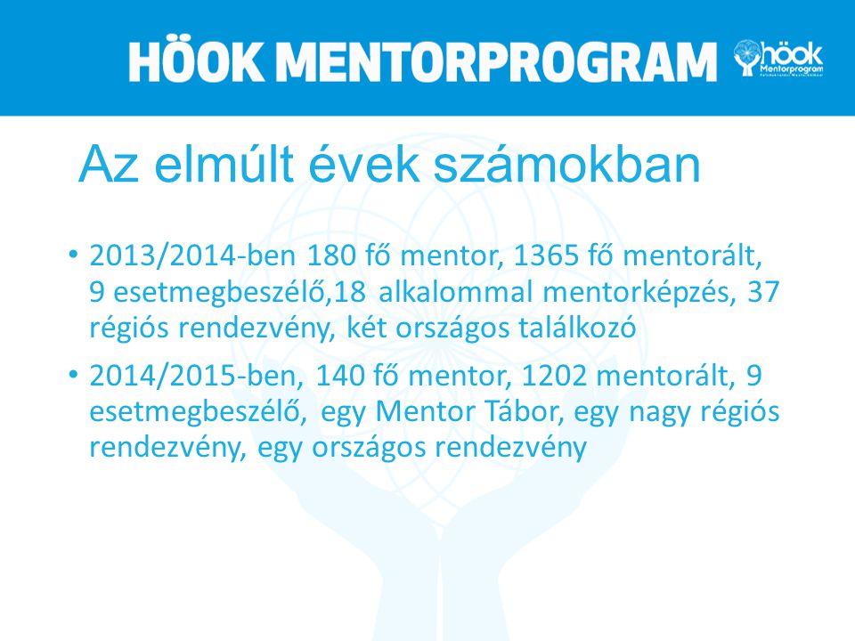 Az elmúlt évek számokban 2013/2014-ben 180 fő mentor, 1365 fő mentorált, 9 esetmegbeszélő,18 alkalommal mentorképzés, 37 régiós rendezvény, két országos találkozó 2014/2015-ben, 140 fő mentor, 1202 mentorált, 9 esetmegbeszélő, egy Mentor Tábor, egy nagy régiós rendezvény, egy országos rendezvény