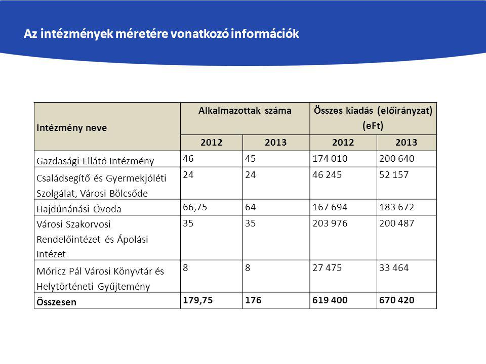 Az intézmények méretére vonatkozó információk Intézmény neve Alkalmazottak száma Összes kiadás (előirányzat) (eFt) 2012201320122013 Gazdasági Ellátó Intézmény 4645174 010200 640 Családsegítő és Gyermekjóléti Szolgálat, Városi Bölcsőde 24 46 24552 157 Hajdúnánási Óvoda 66,7564167 694183 672 Városi Szakorvosi Rendelőintézet és Ápolási Intézet 35 203 976200 487 Móricz Pál Városi Könyvtár és Helytörténeti Gyűjtemény 8827 47533 464 Összesen 179,75176619 400670 420