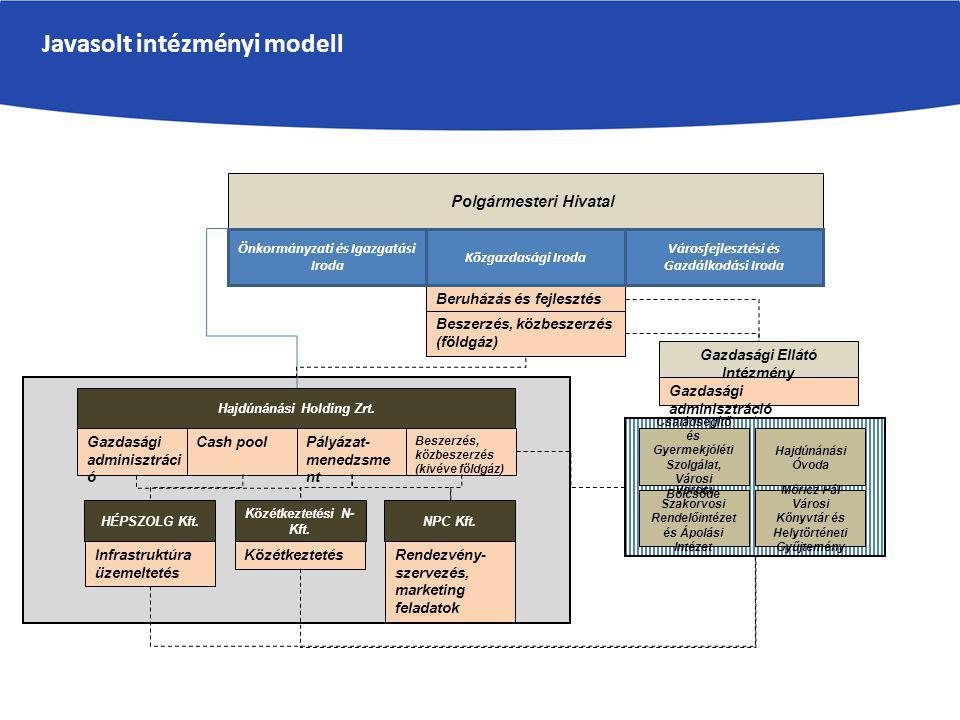 Javasolt intézményi modell HÉPSZOLG Kft. Hajdúnánási Óvoda Hajdúnánási Holding Zrt.