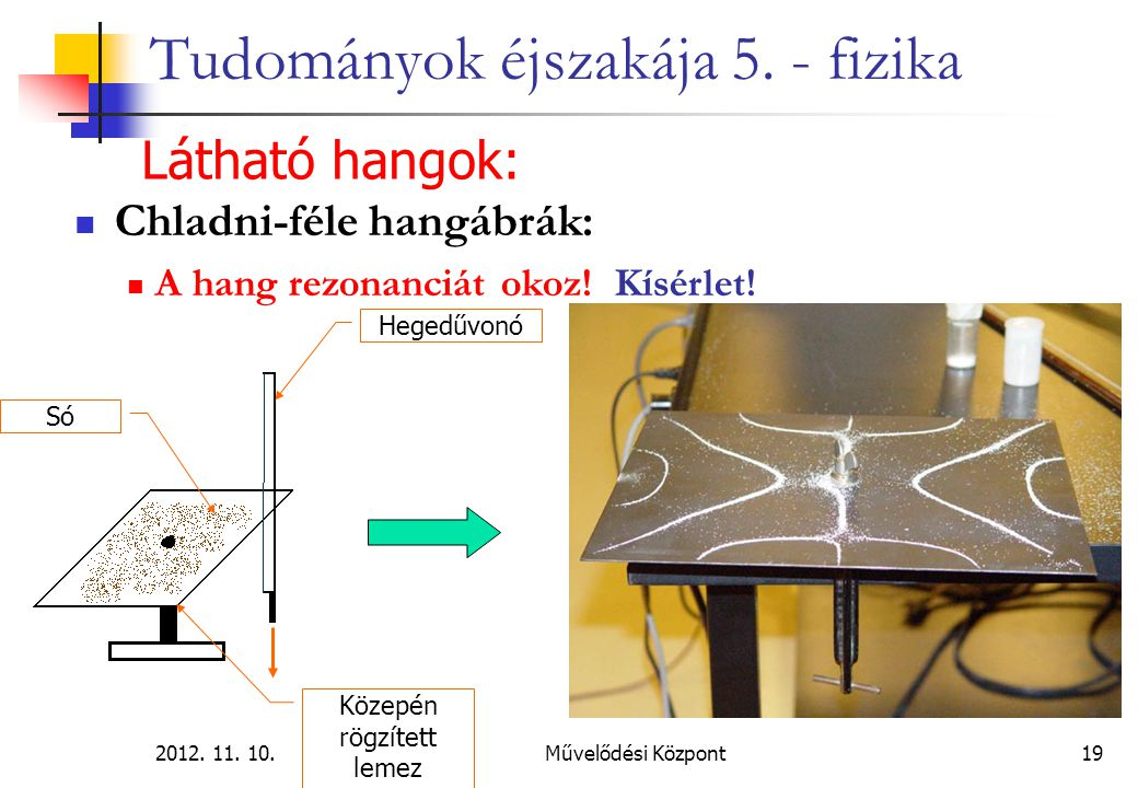 2012. 11. 10.Művelődési Központ19 Tudományok éjszakája 5. - fizika Látható hangok: Chladni-féle hangábrák: A hang rezonanciát okoz! Kísérlet! Só Közep