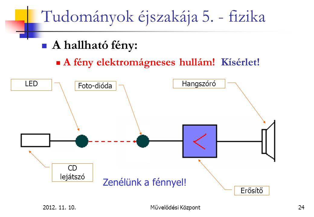 2012. 11. 10.Művelődési Központ24 Tudományok éjszakája 5. - fizika A hallható fény: A fény elektromágneses hullám! Kísérlet! LED Erősítő Hangszóró Zen